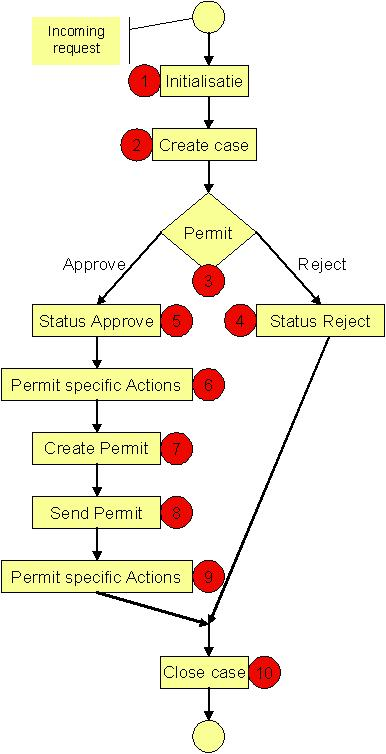Use an existing project as template for a new project