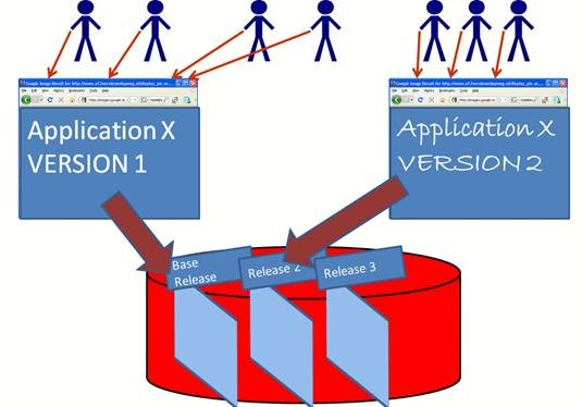 Quick introduction of what and why of Oracle Database Edition Based Redefinition
