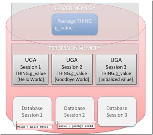 Reduce occurrence of ORA-04068 while upgrading PL/SQL packages by