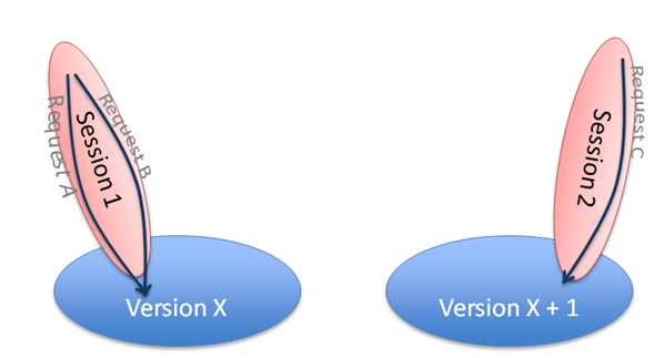 Multiple production versions through WebLogic production redeployment