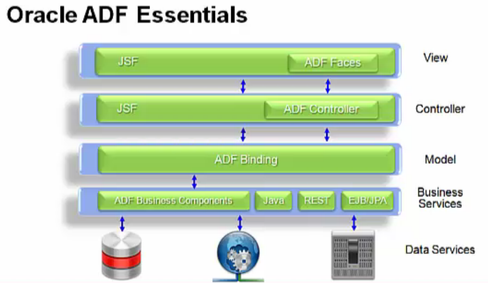 Develop and Deploy ADF applications – free of charge using the new ADF Essentials