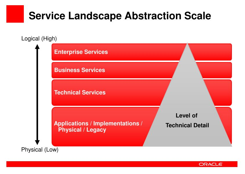 AYTS: summary of Oracle's Approach to SOA