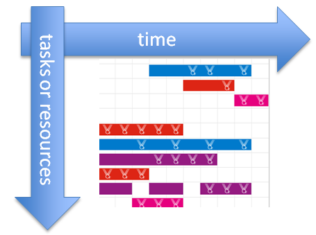 ADF DVT Speed Date: Meeting the Gantt Charts