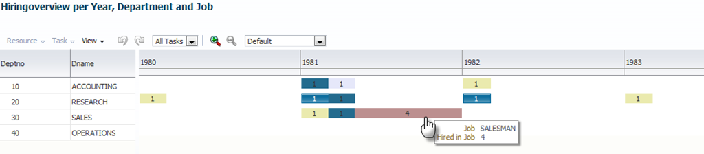 Out of the box usage of ADF DVT Scheduling Gantt Chart to report Database Query Results using stacked bar charts per time period