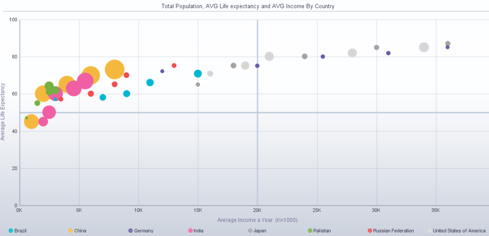 ADF DVT Speed Date: Interactive Bubble Graph