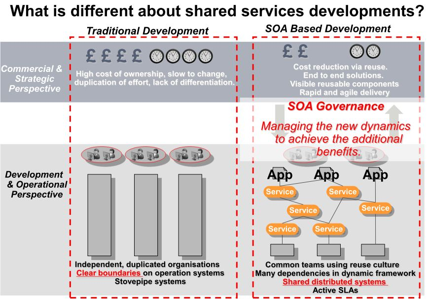 AYTS: Summary of SOA Governance challenges in the services landscape