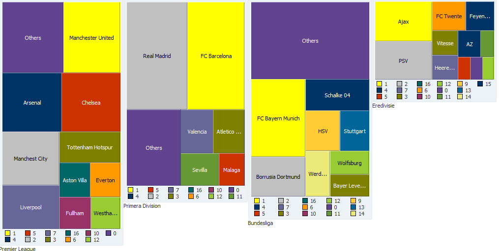 ADF DVT: Analyzing Financial Position of the European Football (Soccer) Leagues using Treemap