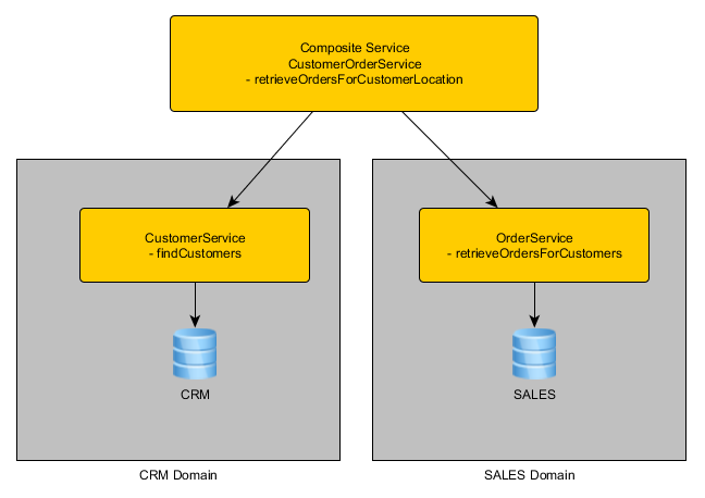 Emulate Cross Service Joins in SOA Suite with Table Functions and Database Adapter