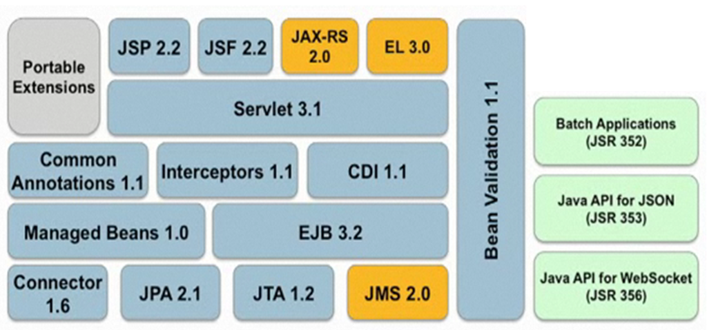 Getting started with Java EE 7 – Hands on in 10 minutes