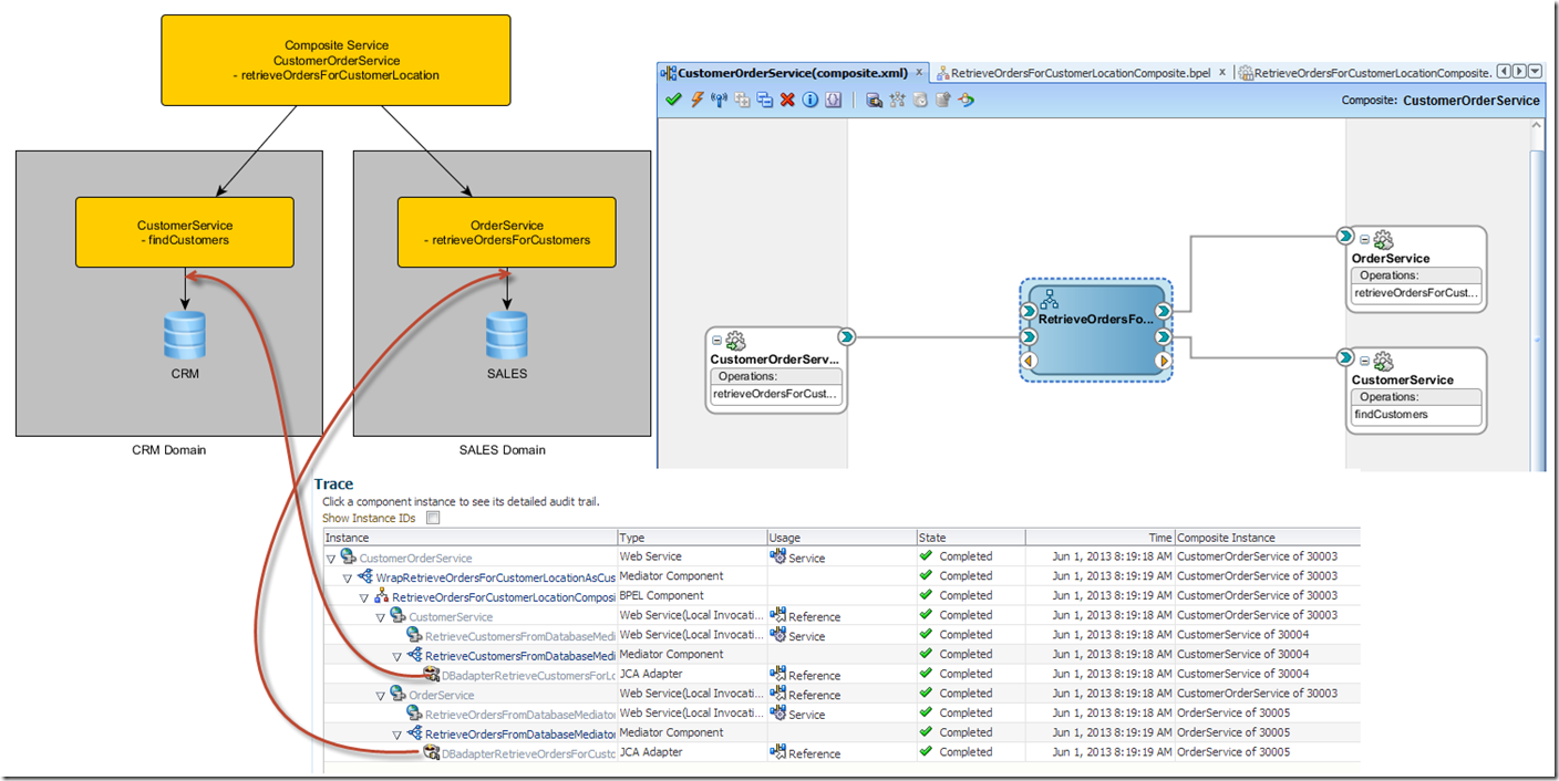 Emulate Cross Service Joins in SOA Suite with Table