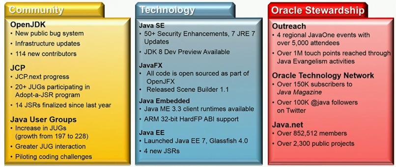 JavaOne 2013: (Key) Notes of a conference - State of the Java
