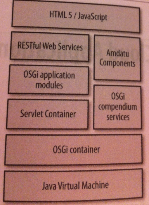 Book Review of Building Modular Cloud Apps with OSGi by Bert Ertman and Paul Bakker (last edit: 25th October)