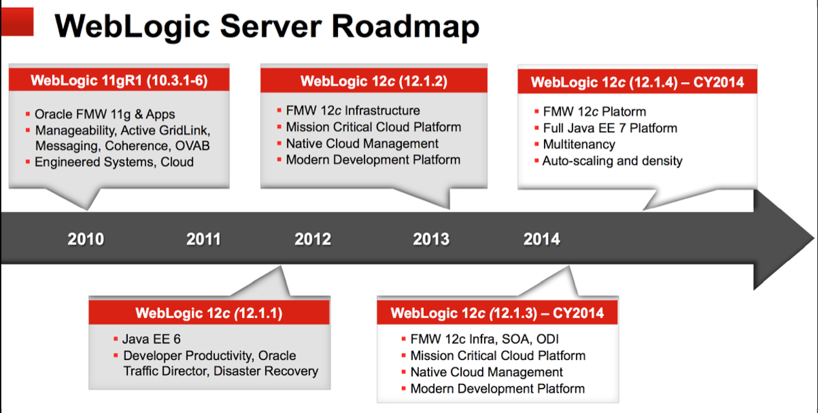 The road ahead for WebLogic 12c