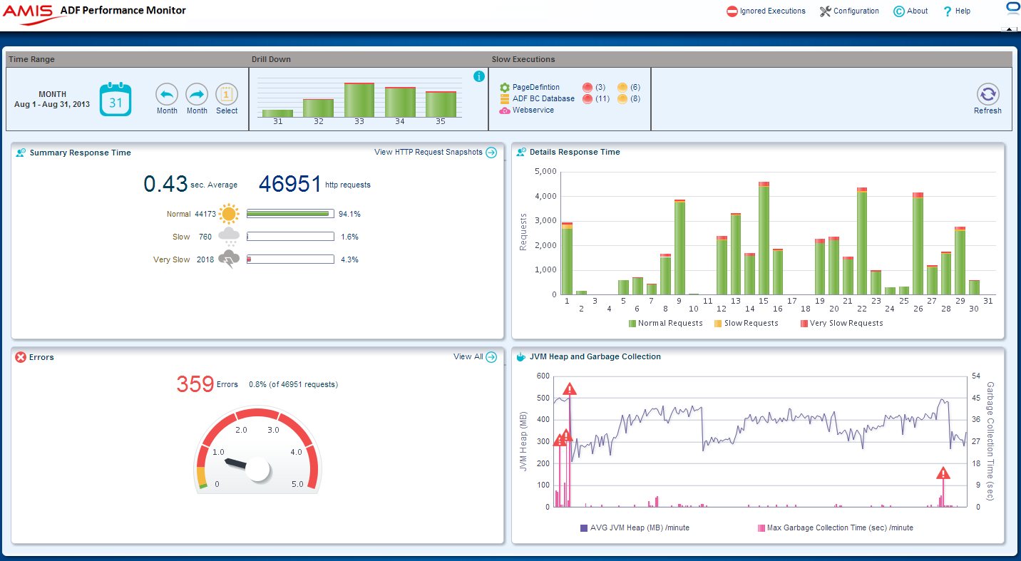 ADF_Performance_Monitor_Dashboard