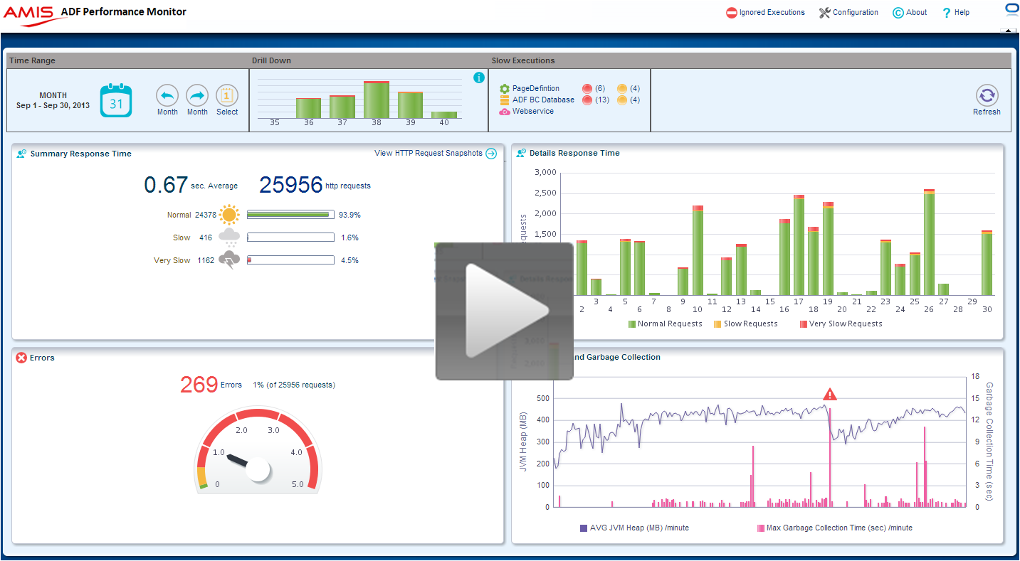 ADF performance tuning: Overview Video published on the ADF Performance Monitor