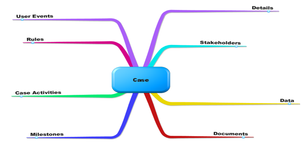 The key ingredients of an ACM case – the Hotel Booking Case in terms of adaptive case management