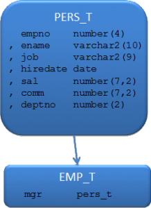 type_PERS_T_EMP_T