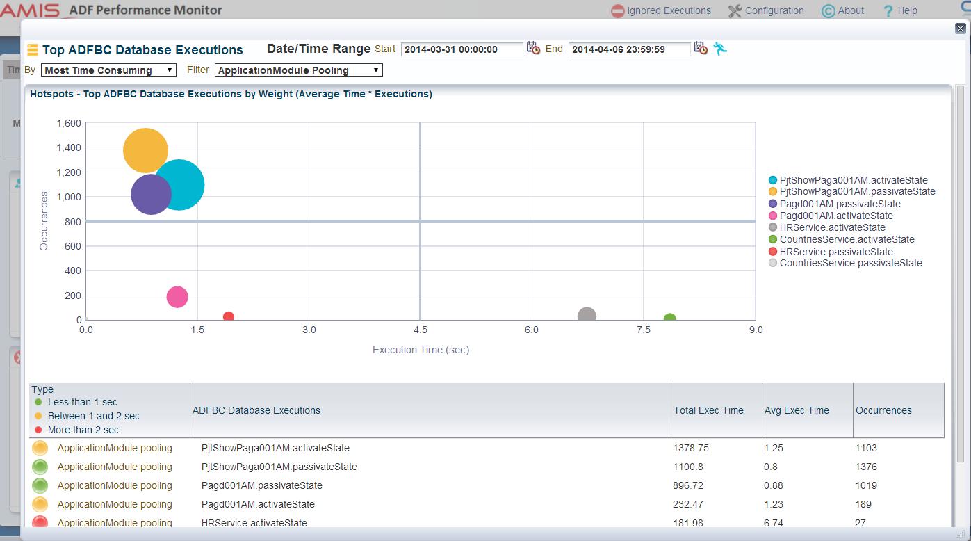 ADF Runtime Diagnostics: Instrumenting your ADF Application – Part 2