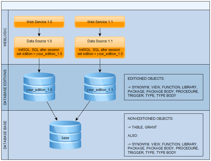 Using Oracle's Edition-Based Redefinition to support multiple SOA Suite revisions with the database adapter