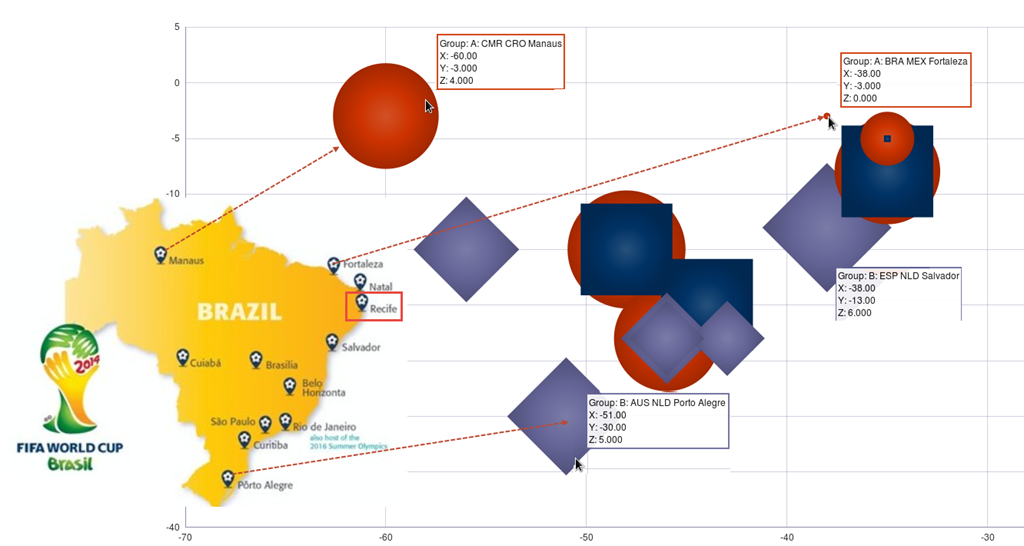 Using ADF DVT Bubble Chart to display the number of goals per match per city at the World Cup Football 2014