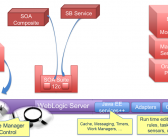 SOA Suite 12c: The demise of the OSB and … the glorious birth of the SB