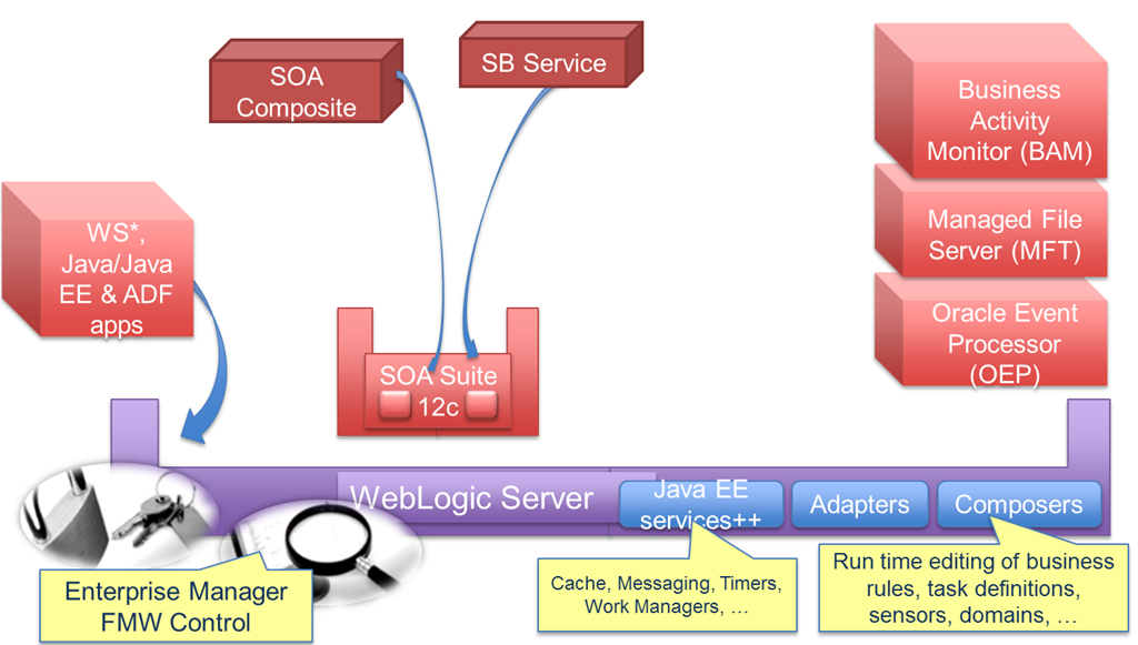 SOA Suite 12c: The demise of the OSB and the glorious birth of the SB