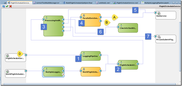 SOA Suite 12c: The Star of the SOA Suite 12c – The Pipeline