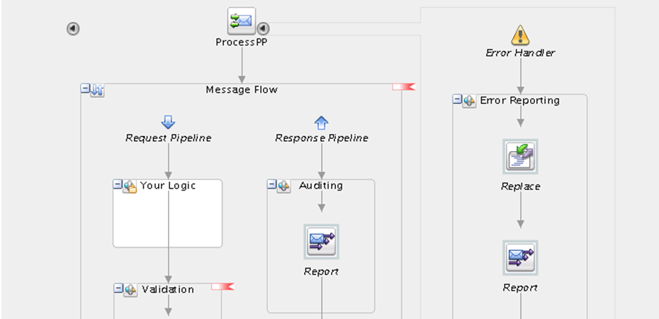 SOA Suite 12c: First look at Service Bus features - AMIS