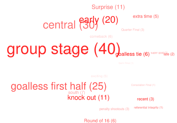 The Making of the World Cup Football 2014 Match Center ADF & AngularJS/HTML5 Application