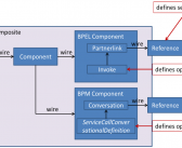 Oracle SOA Suite 11g and 12c: Determining composite dependencies to the level of operations