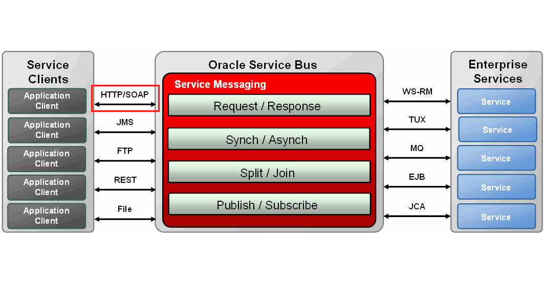 Oracle Service Bus: Obtaining a list of exposed SOAP HTTP endpoints