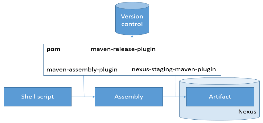 Using Maven to assemble and release artifacts to Nexus