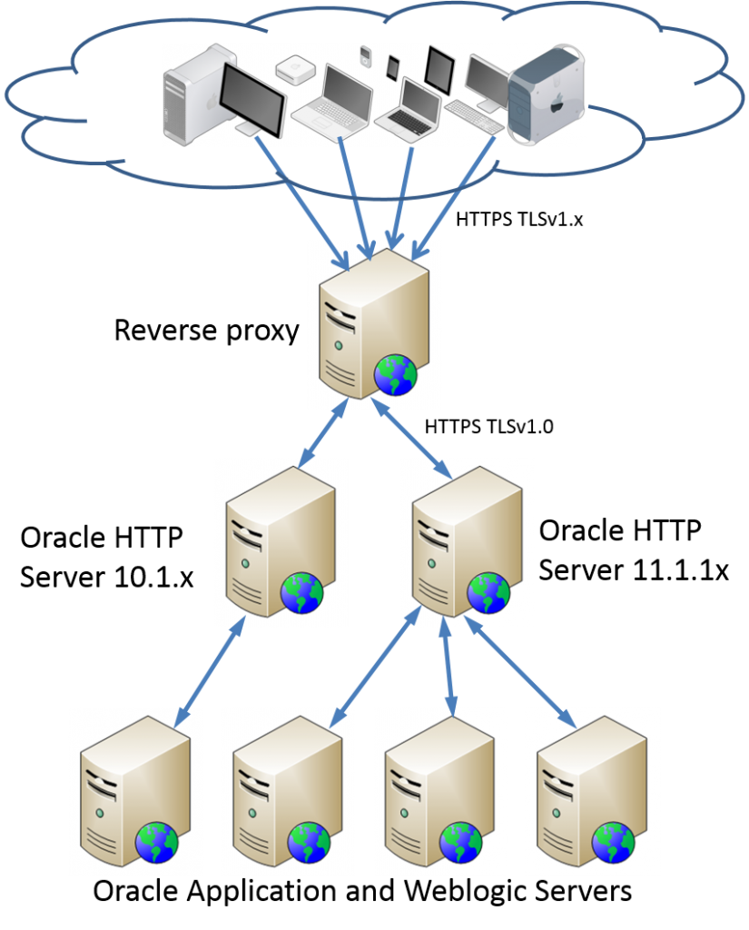 Add A Vpn Connection Ubuntu Greyed Out Network Diagram With Re Client And Windows 2003 Server This Question Is Raised By Me I Have In My Xp Machine Am Unable To