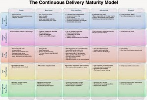 continuous delivery maturity model