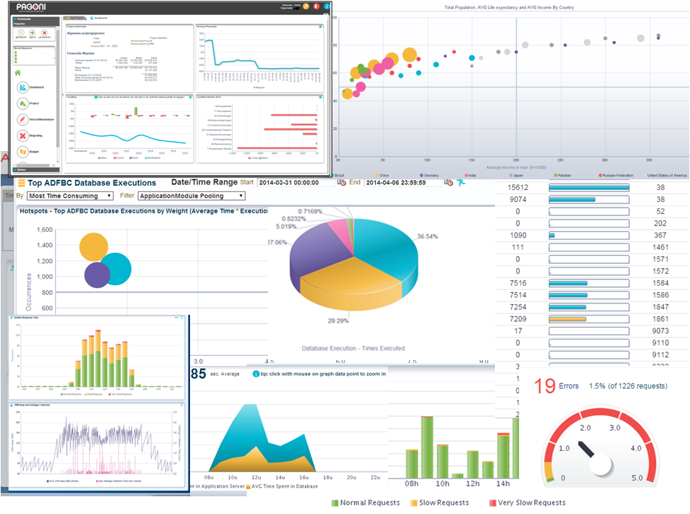 Creating Intuitive & Interactive Dashboards with the ADF Data Visualization Components