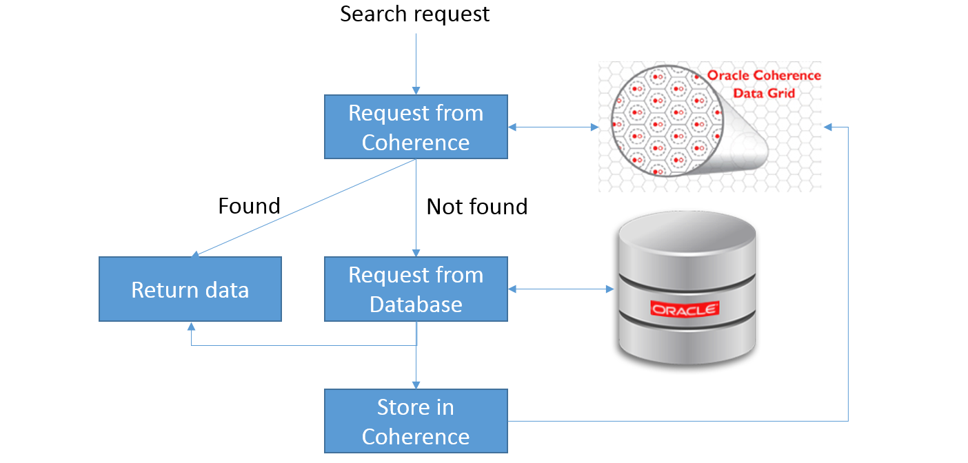 Oracle SOA Suite 12c: The Coherence Adapter