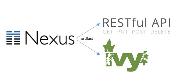 Sonatype Nexus: Retrieving artifacts using the REST API or Apache Ivy