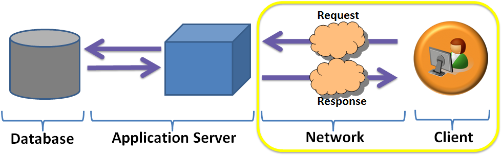 database_appserver_network_client