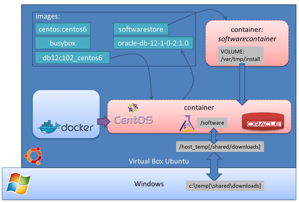 Next step with Docker - Create Image for Oracle Database 12c