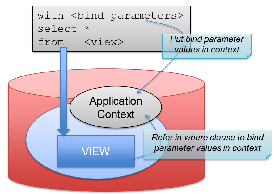 Set values for bind parameters in a database view using application context – single round-trip context manipulation and querying