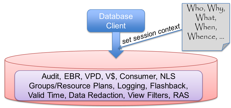 SOA Suite: How to set database session context through Database Adapter – and how to retrieve data from V$SESSION