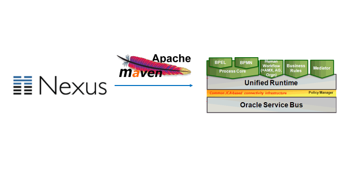 Deploying SOA Suite 12c artifacts from Nexus