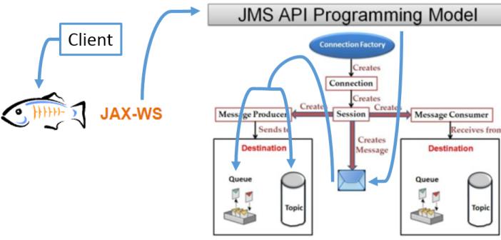 Exposing JMS queues and topics with a JAX-WS webservice - AMIS