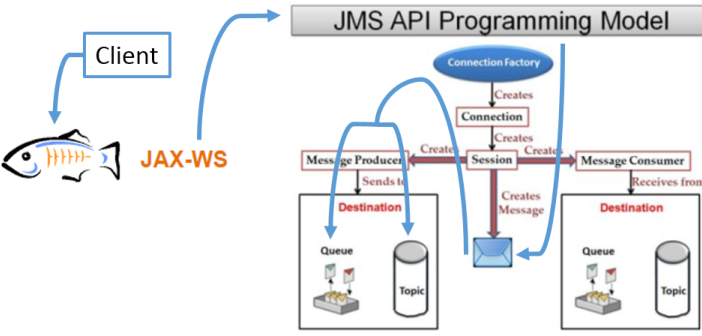 Exposing JMS queues and topics with a JAX-WS webservice