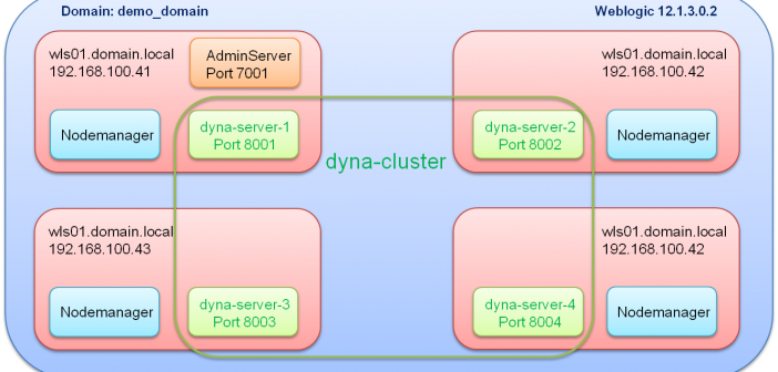 Creating and scaling Dynamic Clusters in Weblogic 12c