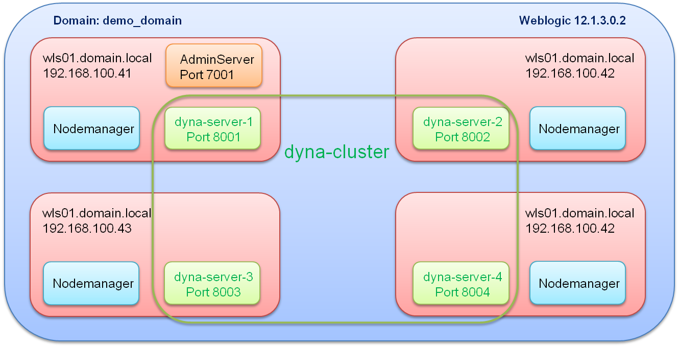 Creating and scaling Dynamic Clusters in Weblogic 12c - AMIS