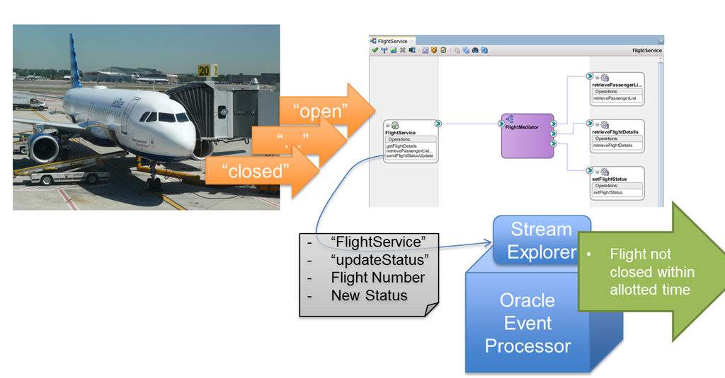 Use Oracle Stream Explorer and the Service Execution Reporter policy to analyze service behavior – find too-late-closing flights on Saibot Airport