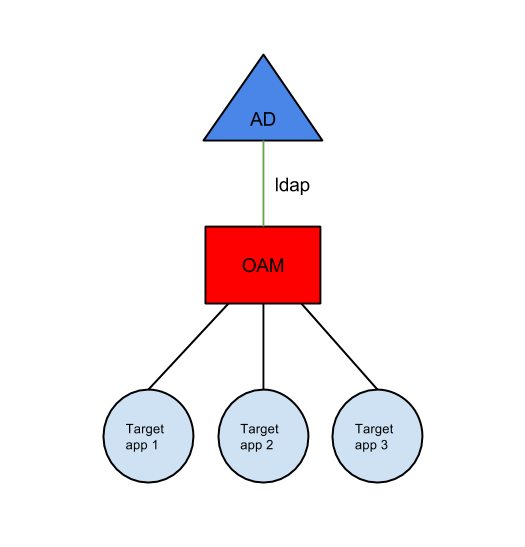 How to integrate OAM with Windows Active Directory (Part 1