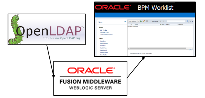 Weblogic Console and BPM Worklist. Authentication using OpenLDAP