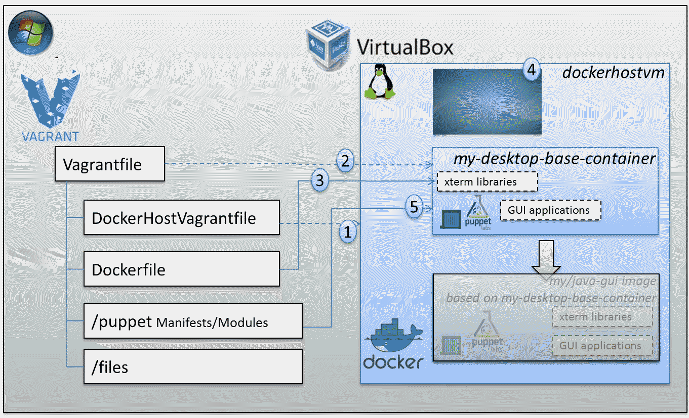Vagrant, Docker, VirtualBox and the Graphical Desktop for GUI applications in Docker Containers